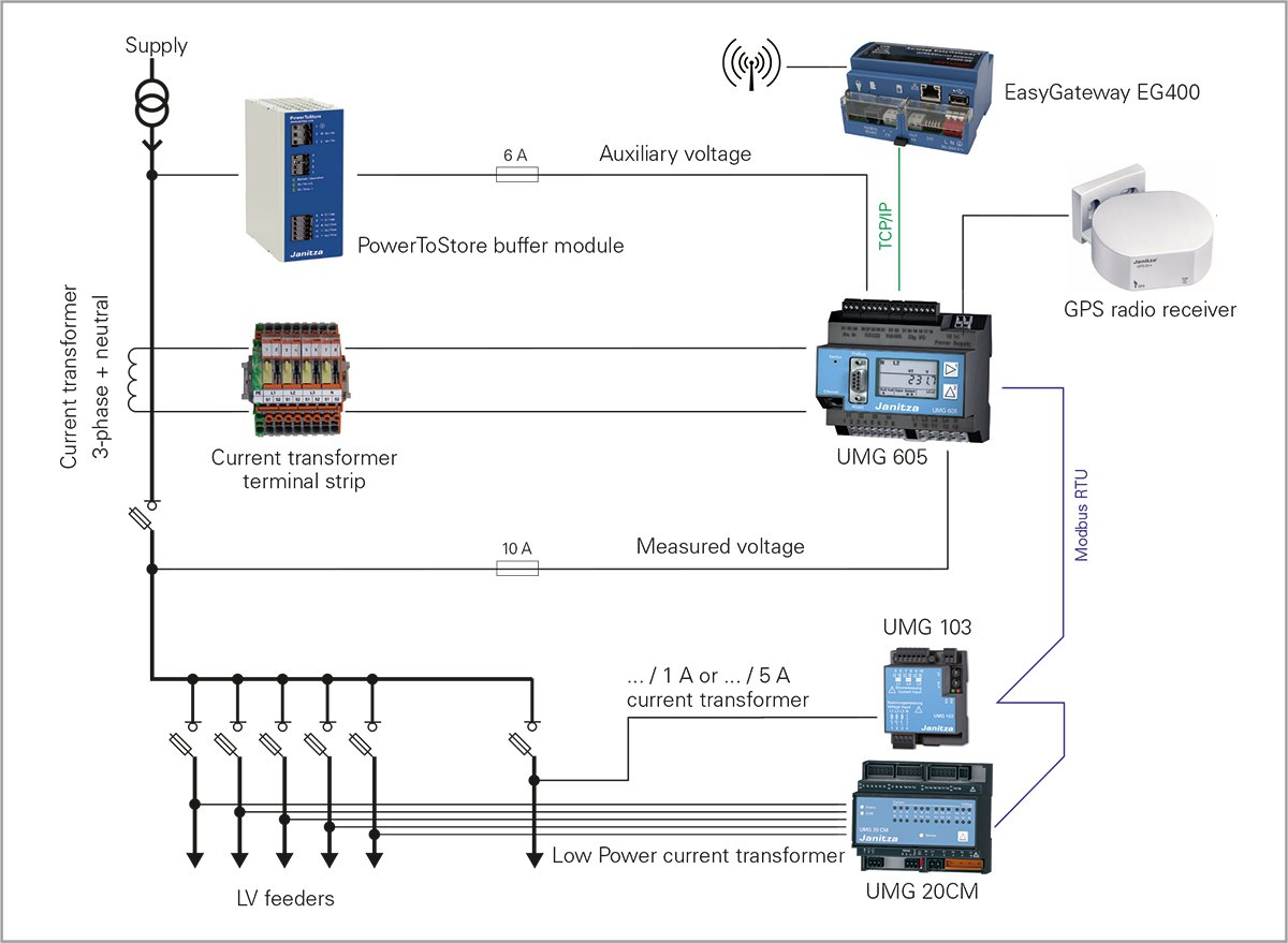 application of gis technology in electrical distribution network optimization