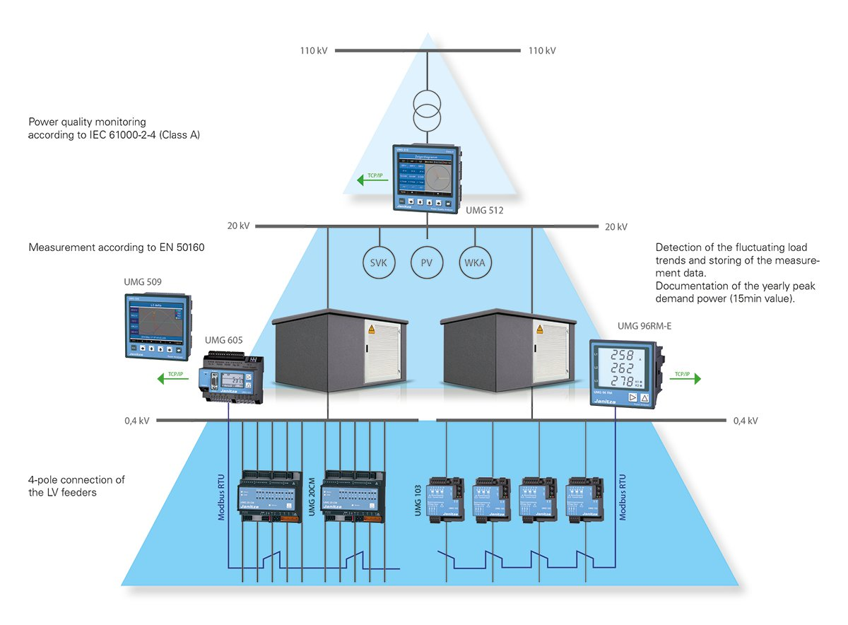Monitoring Systems For Distribution Networks Home Automation System Wiring Diagram Additionally Measure Current In Order To Ensure Comprehensive The Energy Network Measurement Will Take Place On Three Levels Future