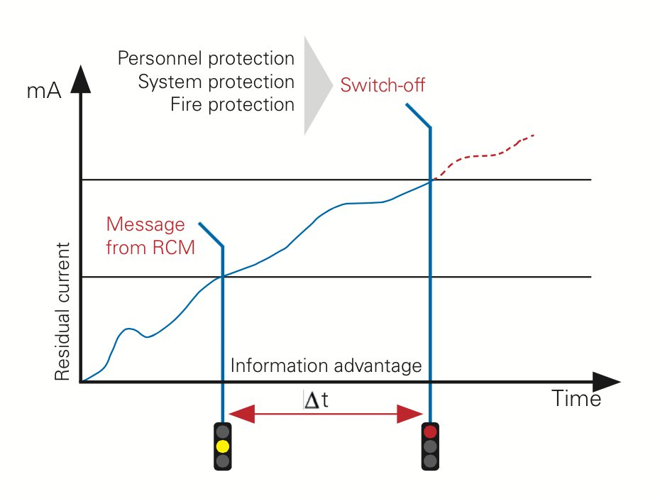 Fig.: Message before shut-down - an objective of residual current monitoring