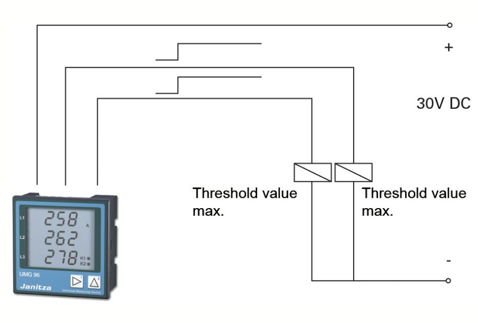 Fig.: Digital output for threshold value monitoring