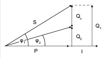 Fig.: Power diagram with application of power factor correction