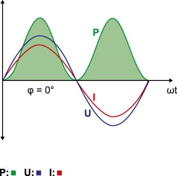 Basics for power factor correction - Janitza electronics