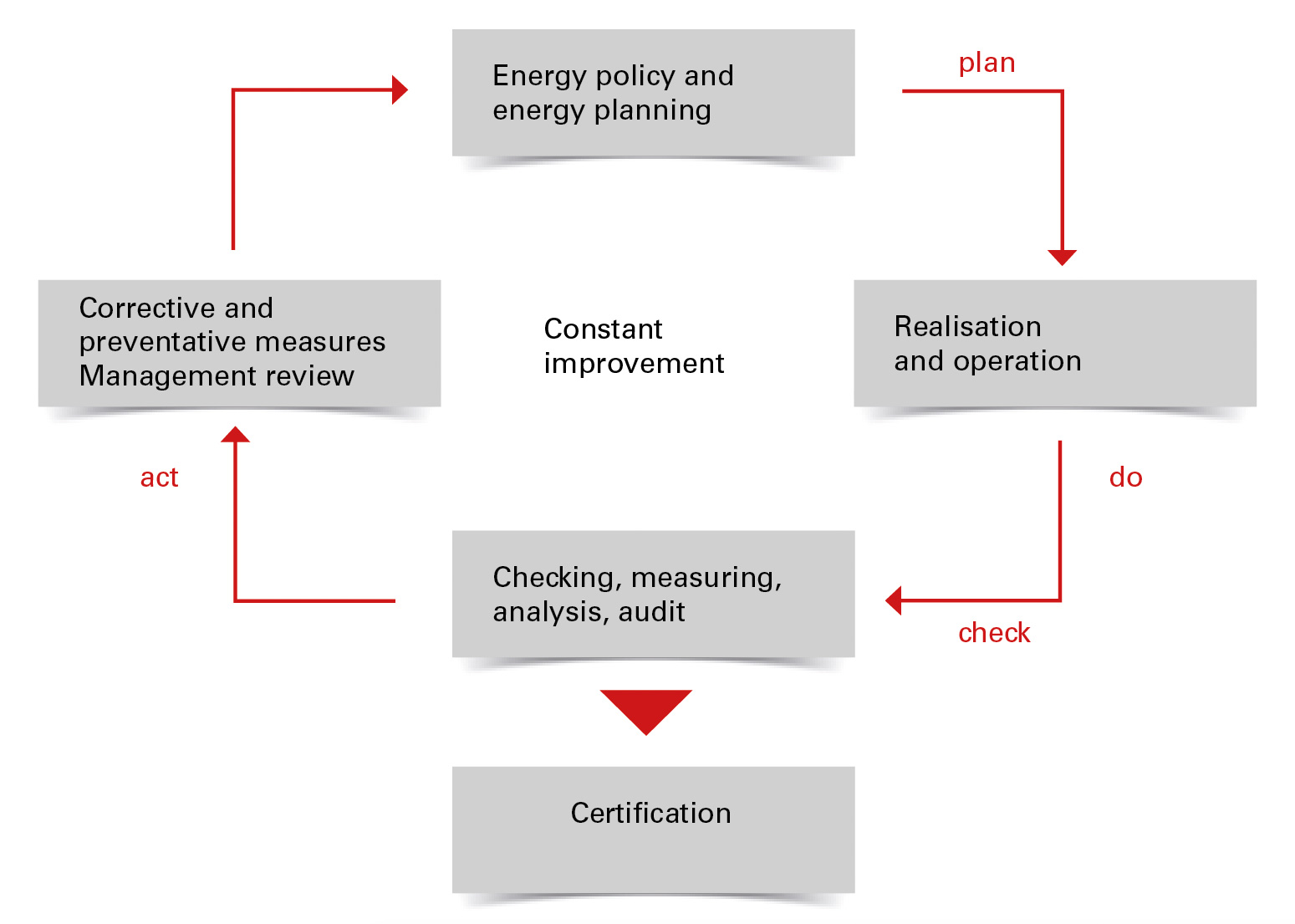 disadvantages of iso 14000