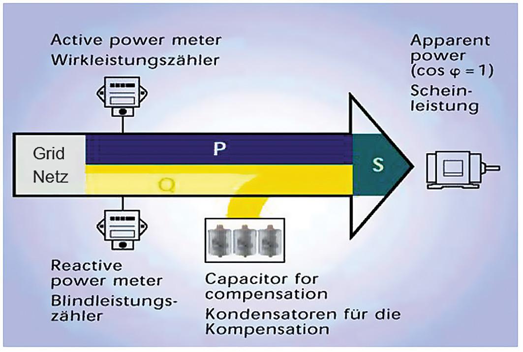 Phase Shifting And Reactive Power Janitza Electronics