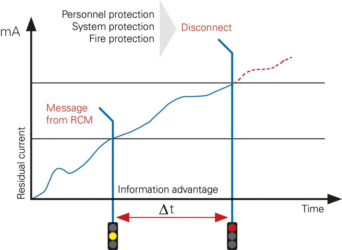 Image 1: Report prior to switching off - an aim of residual current monitoring (RCM)