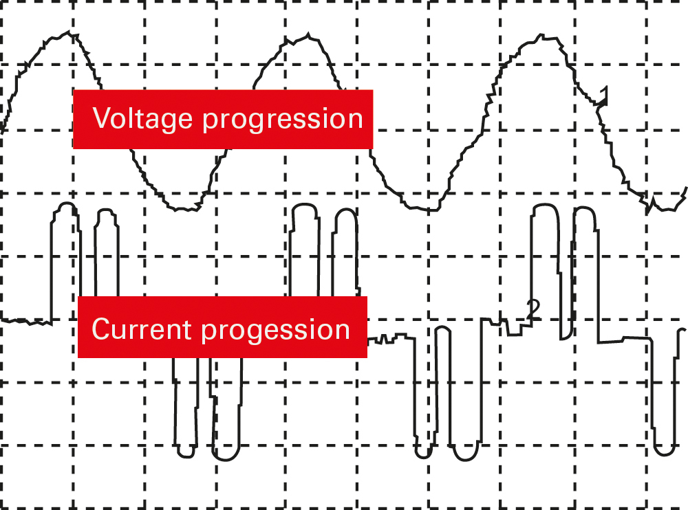 Image 10: Grid feedback effects through frequency converters