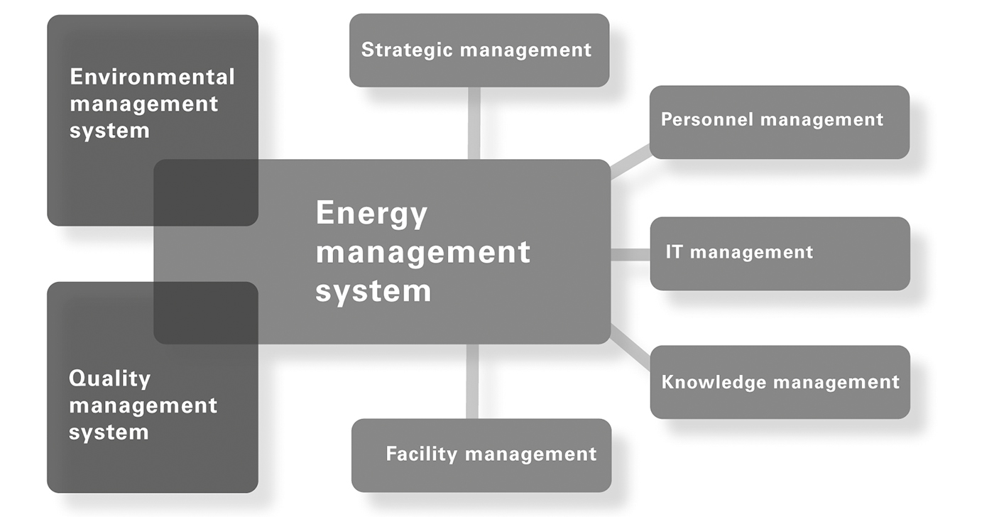Image 3: Integration of the energy management system into other management systems (e.g. ISO 9001 or ISO 14001)