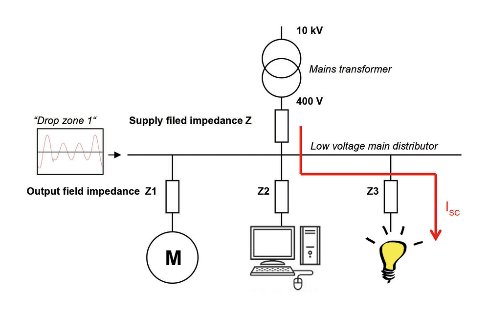 Fig. 4: Typical example for an operating situation where a voltage drop occurs due to a short circuit in the low voltage network